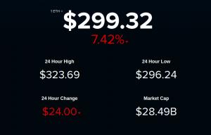 L'escalation dei prezzi delle criptovalute